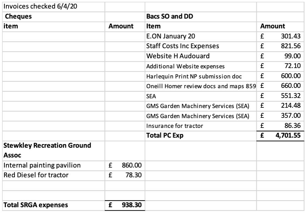 SPC payments April 2020