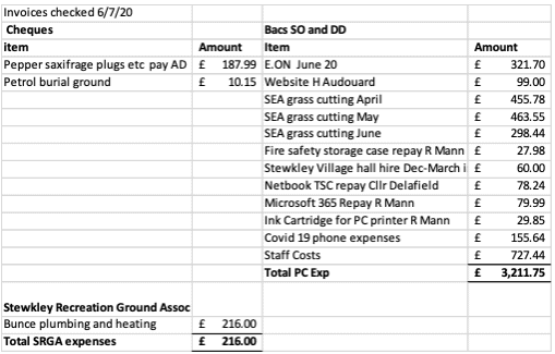 SPC invoices July 2020