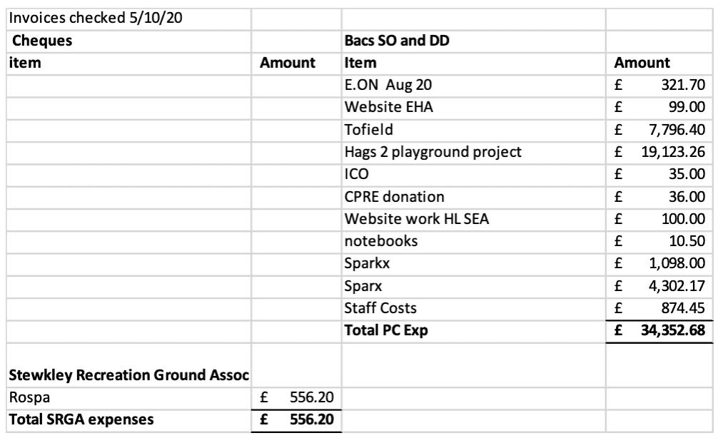 SPC payments October2020