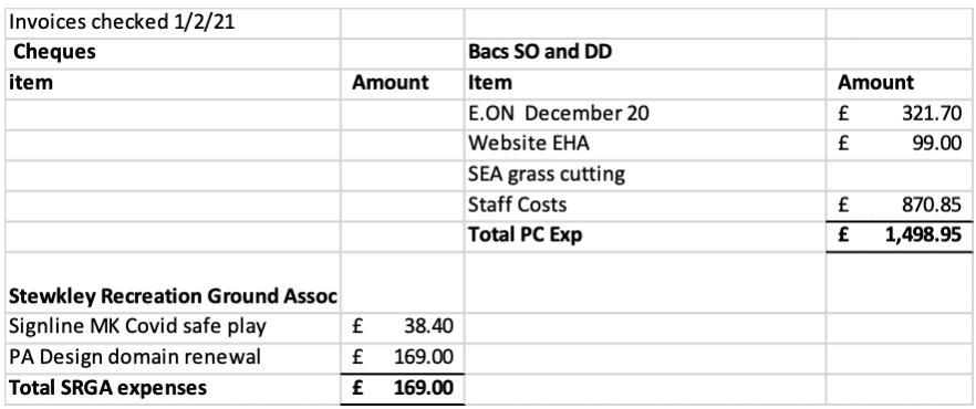 Parish council payments January 2021