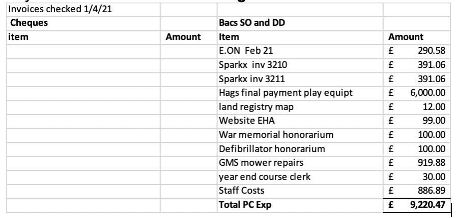 SPC payments April 2021
