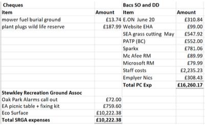Stewkley parish Council payments July 2021
